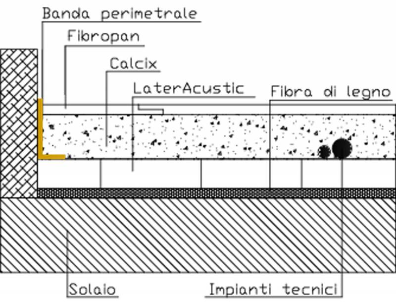 Stratigrafia massetto a secco ps11