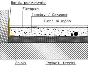 Stratigrafia massetto a secco PS28